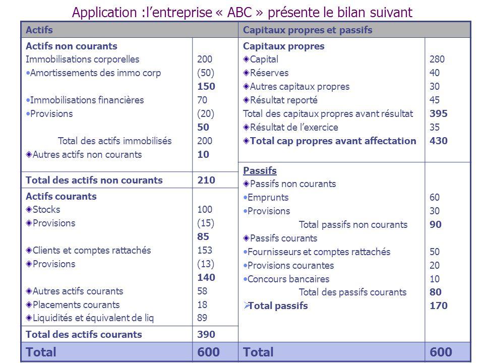 Application :lentreprise « ABC » présente le bilan suivant ActifsCapitaux propres et passifs Actifs non courants Immobilisations corporelles Amortisse
