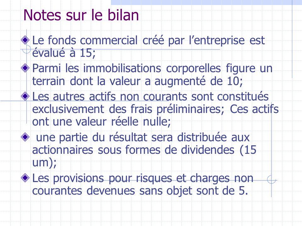 Notes sur le bilan Le fonds commercial créé par lentreprise est évalué à 15; Parmi les immobilisations corporelles figure un terrain dont la valeur a