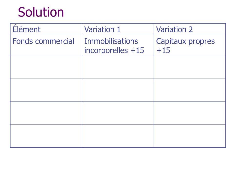 Solution ÉlémentVariation 1Variation 2 Fonds commercialImmobilisations incorporelles +15 Capitaux propres +15