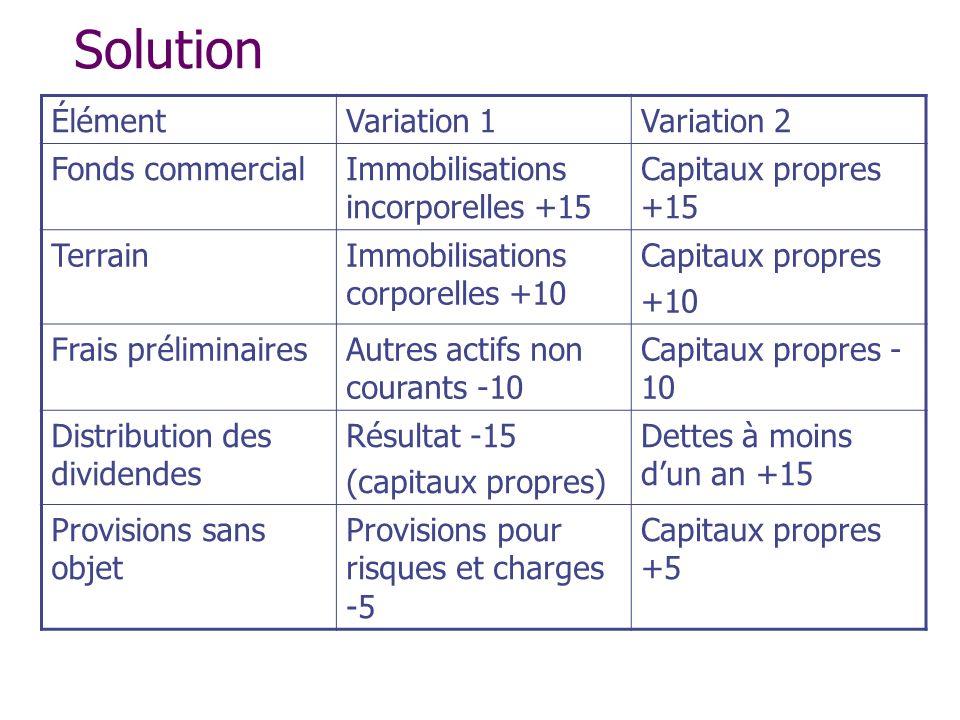 Solution ÉlémentVariation 1Variation 2 Fonds commercialImmobilisations incorporelles +15 Capitaux propres +15 TerrainImmobilisations corporelles +10 C