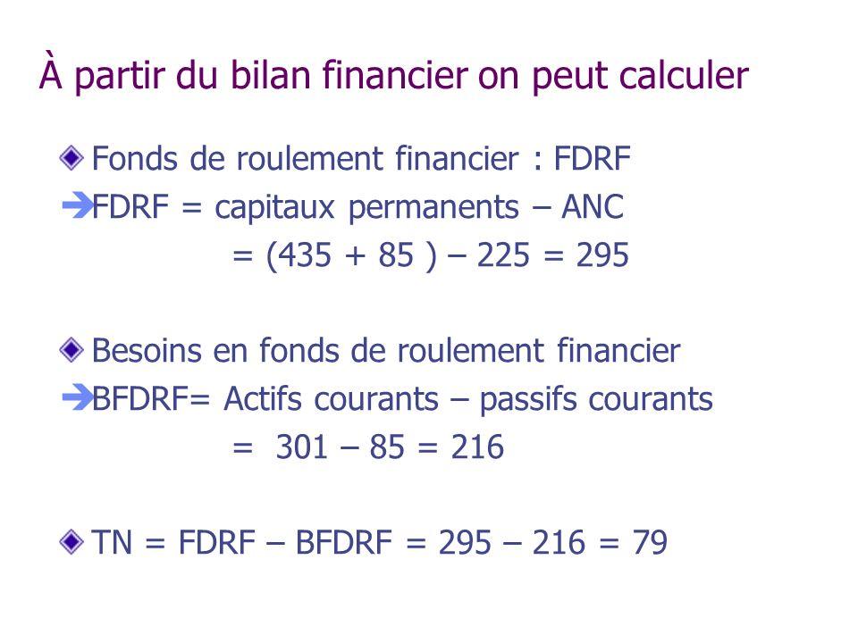 À partir du bilan financier on peut calculer Fonds de roulement financier : FDRF FDRF = capitaux permanents – ANC = (435 + 85 ) – 225 = 295 Besoins en