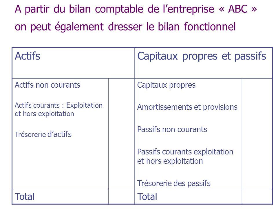 A partir du bilan comptable de lentreprise « ABC » on peut également dresser le bilan fonctionnel ActifsCapitaux propres et passifs Actifs non courant