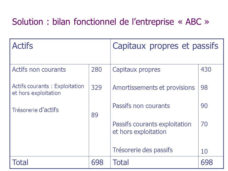 Solution : bilan fonctionnel de lentreprise « ABC » ActifsCapitaux propres et passifs Actifs non courants Actifs courants : Exploitation et hors explo