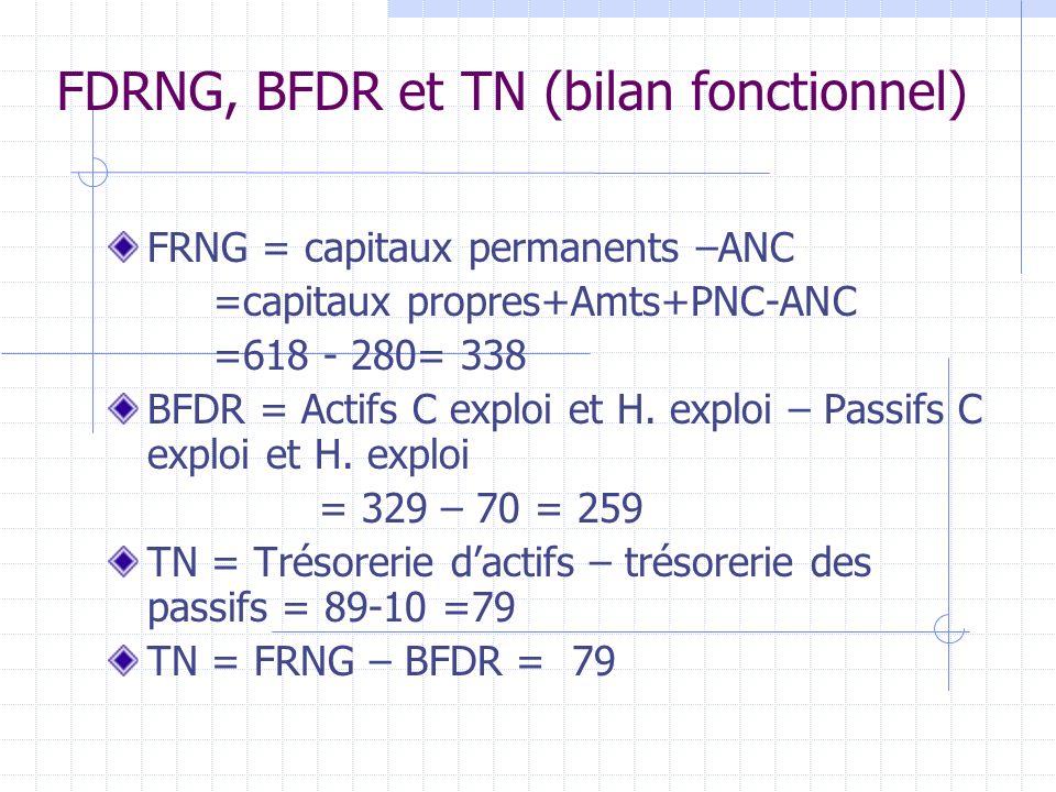FDRNG, BFDR et TN (bilan fonctionnel) FRNG = capitaux permanents –ANC =capitaux propres+Amts+PNC-ANC =618 - 280= 338 BFDR = Actifs C exploi et H. expl