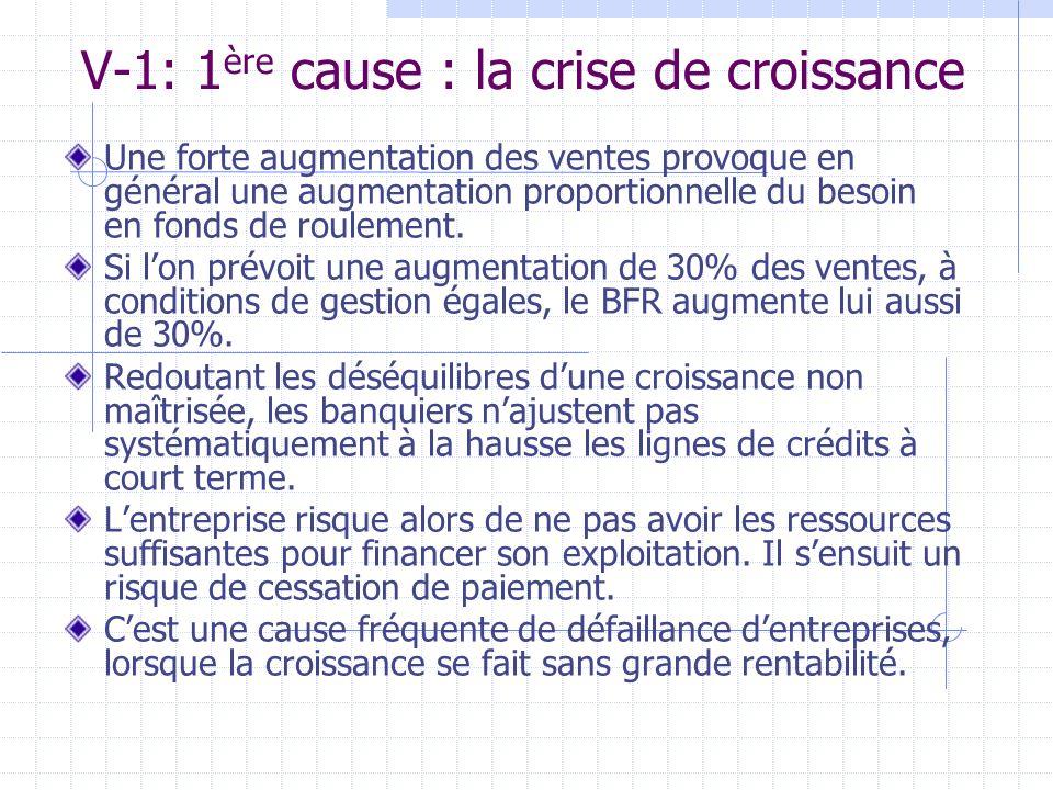 V-1: 1 ère cause : la crise de croissance Une forte augmentation des ventes provoque en général une augmentation proportionnelle du besoin en fonds de