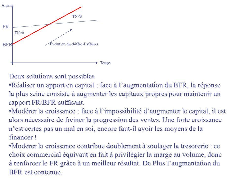 BFR FR TN>0 TN<0 Évolution du chiffre daffaires Argent Temps Deux solutions sont possibles Réaliser un apport en capital : face à laugmentation du BFR