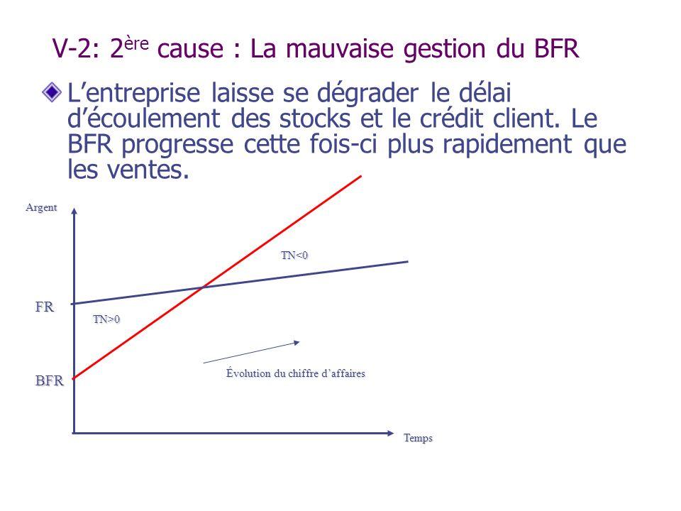V-2: 2 ère cause : La mauvaise gestion du BFR Lentreprise laisse se dégrader le délai découlement des stocks et le crédit client. Le BFR progresse cet