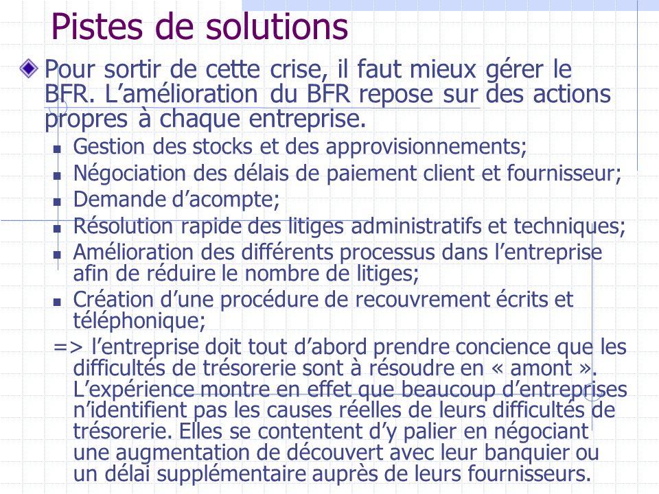 Pistes de solutions Pour sortir de cette crise, il faut mieux gérer le BFR. Lamélioration du BFR repose sur des actions propres à chaque entreprise. G