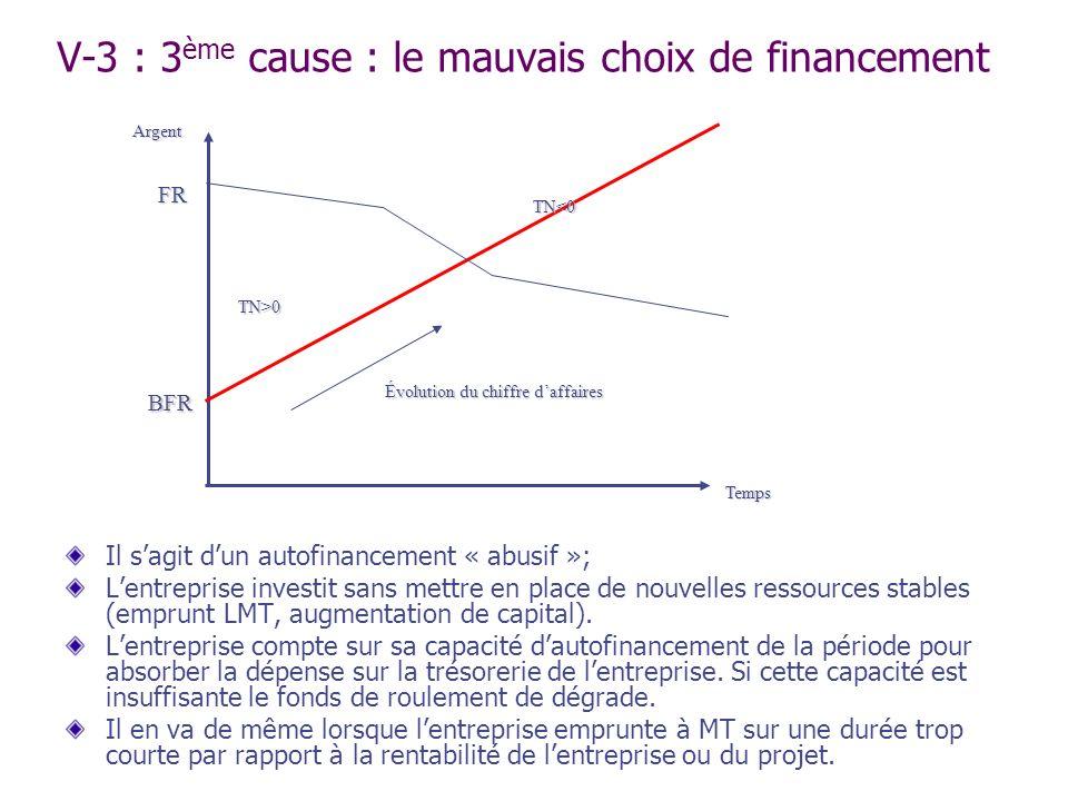 V-3 : 3 ème cause : le mauvais choix de financement Il sagit dun autofinancement « abusif »; Lentreprise investit sans mettre en place de nouvelles re