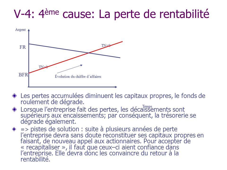 V-4: 4 ème cause: La perte de rentabilité Les pertes accumulées diminuent les capitaux propres, le fonds de roulement de dégrade. Lorsque lentreprise