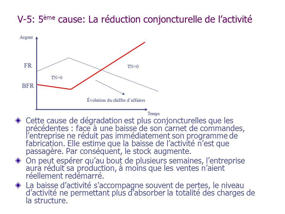 V-5: 5 ème cause: La réduction conjoncturelle de lactivité Cette cause de dégradation est plus conjoncturelles que les précédentes : face à une baisse