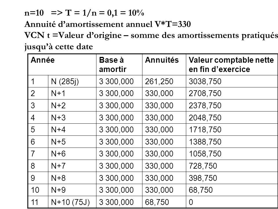 n=10 => T = 1/n = 0,1 = 10% Annuité damortissement annuel V*T=330 VCN t =Valeur dorigine – somme des amortissements pratiqués jusquà cette date AnnéeB