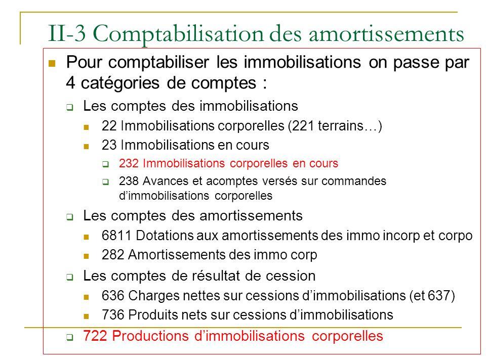 II-3 Comptabilisation des amortissements Pour comptabiliser les immobilisations on passe par 4 catégories de comptes : Les comptes des immobilisations