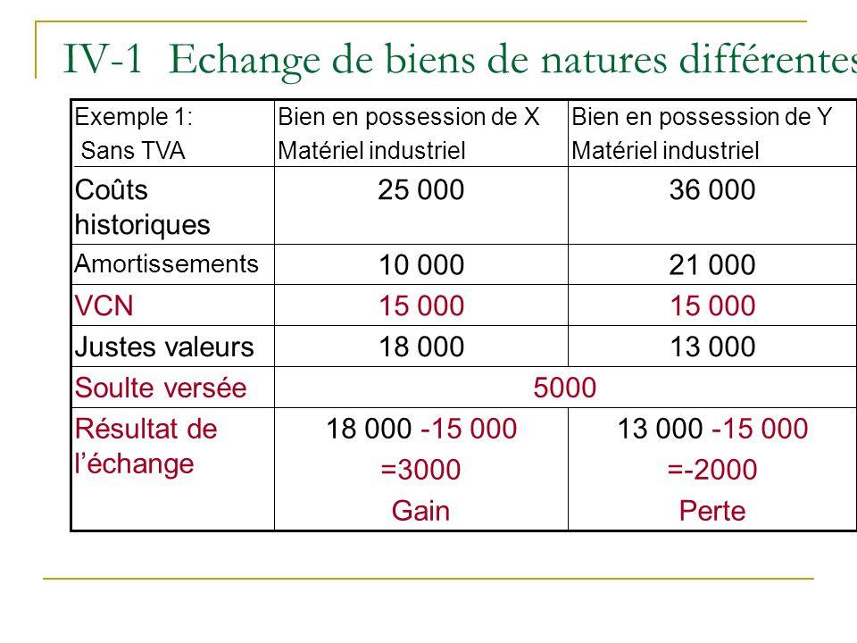 IV-1 Echange de biens de natures différentes 13 000 -15 000 =-2000 Perte 18 000 -15 000 =3000 Gain Résultat de léchange 5000Soulte versée 13 00018 000
