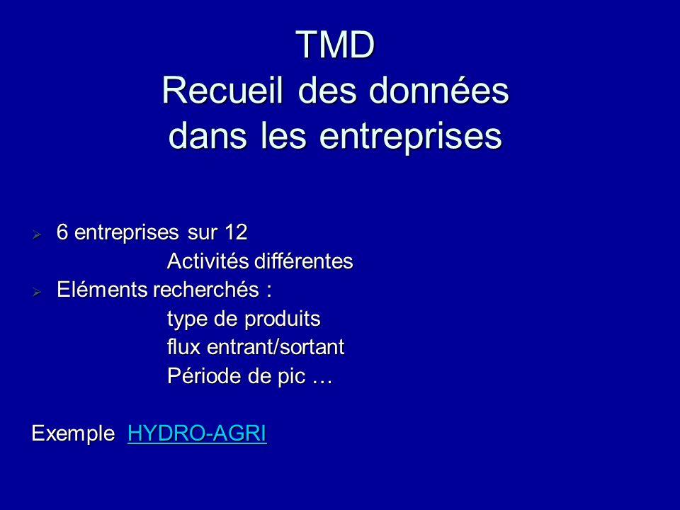 TMD Quantités & Modes de Transport Tableaux récapitulatifs par vecteur Par route Par route Par rail Par rail Par fleuve Par fleuve