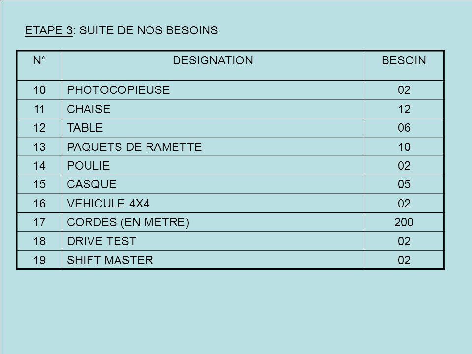 ETAPE 3: SUITE DE NOS BESOINS N°DESIGNATIONBESOIN 10PHOTOCOPIEUSE02 11CHAISE12 TABLE06 13PAQUETS DE RAMETTE10 14POULIE02 15CASQUE05 16VEHICULE 4X402 17CORDES (EN METRE)200 18DRIVE TEST02 19SHIFT MASTER02