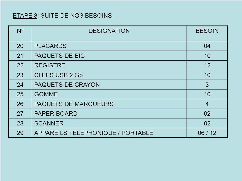 ETAPE 3: SUITE DE NOS BESOINS N°DESIGNATIONBESOIN 20PLACARDS04 21PAQUETS DE BIC10 22REGISTRE12 23CLEFS USB 2 Go10 24PAQUETS DE CRAYON3 25GOMME10 26PAQUETS DE MARQUEURS4 27PAPER BOARD02 28SCANNER02 29APPAREILS TELEPHONIQUE / PORTABLE06 / 12