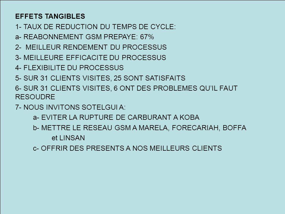 EFFETS TANGIBLES 1- TAUX DE REDUCTION DU TEMPS DE CYCLE: a- REABONNEMENT GSM PREPAYE: 67% 2- MEILLEUR RENDEMENT DU PROCESSUS 3- MEILLEURE EFFICACITE DU PROCESSUS 4- FLEXIBILITE DU PROCESSUS 5- SUR 31 CLIENTS VISITES, 25 SONT SATISFAITS 6- SUR 31 CLIENTS VISITES, 6 ONT DES PROBLEMES QUIL FAUT RESOUDRE 7- NOUS INVITONS SOTELGUI A: a- EVITER LA RUPTURE DE CARBURANT A KOBA b- METTRE LE RESEAU GSM A MARELA, FORECARIAH, BOFFA et LINSAN c- OFFRIR DES PRESENTS A NOS MEILLEURS CLIENTS