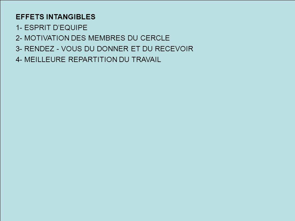 EFFETS INTANGIBLES 1- ESPRIT DEQUIPE 2- MOTIVATION DES MEMBRES DU CERCLE 3- RENDEZ - VOUS DU DONNER ET DU RECEVOIR 4- MEILLEURE REPARTITION DU TRAVAIL