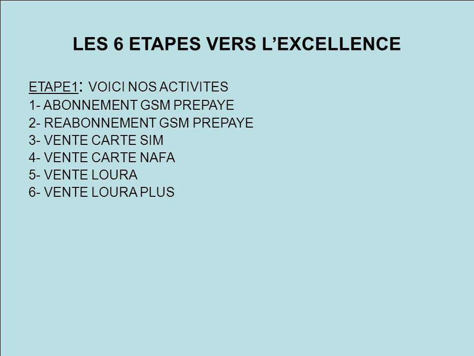 LES 6 ETAPES VERS LEXCELLENCE ETAPE1 : VOICI NOS ACTIVITES 1- ABONNEMENT GSM PREPAYE 2- REABONNEMENT GSM PREPAYE 3- VENTE CARTE SIM 4- VENTE CARTE NAFA 5- VENTE LOURA 6- VENTE LOURA PLUS