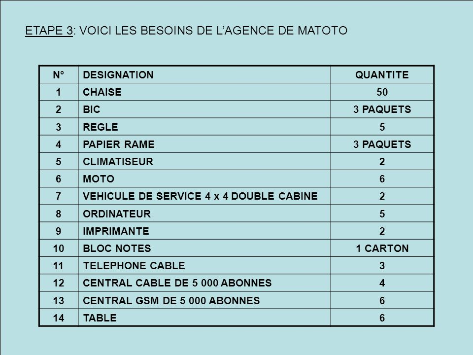 ETAPE 3: VOICI LES BESOINS DE LAGENCE DE MATOTO N°DESIGNATIONQUANTITE 1CHAISE50 2BIC3 PAQUETS 3REGLE5 4PAPIER RAME3 PAQUETS 5CLIMATISEUR2 6MOTO6 7VEHICULE DE SERVICE 4 x 4 DOUBLE CABINE2 8ORDINATEUR5 9IMPRIMANTE2 10BLOC NOTES1 CARTON 11TELEPHONE CABLE3 12CENTRAL CABLE DE 5 000 ABONNES4 13CENTRAL GSM DE 5 000 ABONNES6 14TABLE6