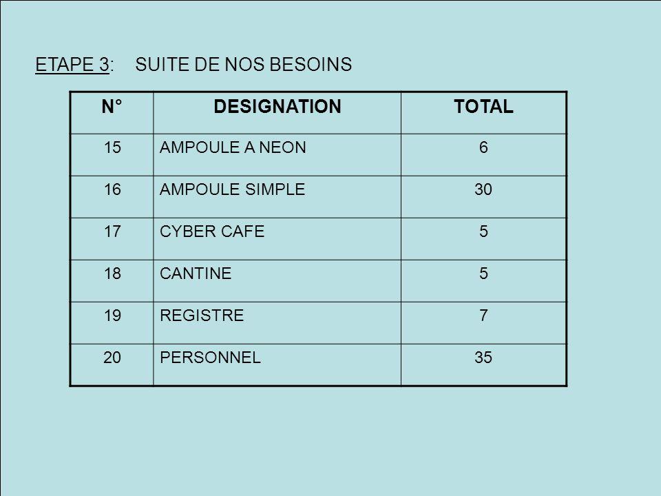 ETAPE 3: SUITE DE NOS BESOINS N°DESIGNATIONTOTAL 15AMPOULE A NEON6 16AMPOULE SIMPLE30 17CYBER CAFE5 18CANTINE5 19REGISTRE7 20PERSONNEL35