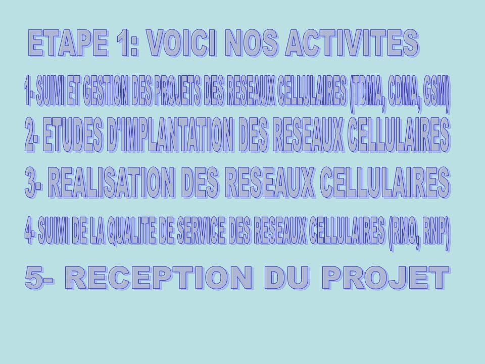 1- CHEF SERVICE PLANIFICATION ET TRAVAUX NEUFS DES RESEAUX CELLULAIRES 2- DIRECTEUR DEPARTEMENT PLANIFICATION ET TRAVAUX NEUFS 3- DIRECTEUR PLANIFICATION STRATEGIE & DEVELOPPEMENT 4- PERSONNEL SOTELGUI 5- DIRECTION GENERALE 6- DIRECTIONS FONCTIONNELLES 7- CONSEIL DADMINISTRATION