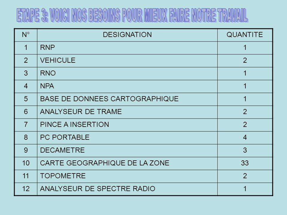 N°DESIGNATIONQUANTITE 13DECAMETRE NUMERIQUE3 14SOIL TEST1 15EARTH METRE1 16CHAUSSURE DE SECURITE12 17TENUE DE TRAVAIL12 18PC + ECRAN 321 19IMPRIMANTE COULEUR A 31 20DISQUE DUR EXTERNE 160 Go12 21CLIMATISEUR SPLIT2 22LOCAL APPROPRIE1 23CONVERSTISSEUR 12 V (DC) 220 V (AC)2 24TREIL2