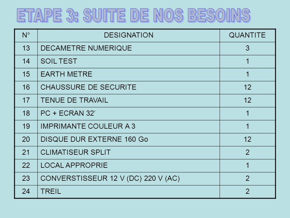 N°DESIGNATIONQUANTITE 13DECAMETRE NUMERIQUE3 14SOIL TEST1 15EARTH METRE1 16CHAUSSURE DE SECURITE12 17TENUE DE TRAVAIL12 18PC + ECRAN 321 19IMPRIMANTE