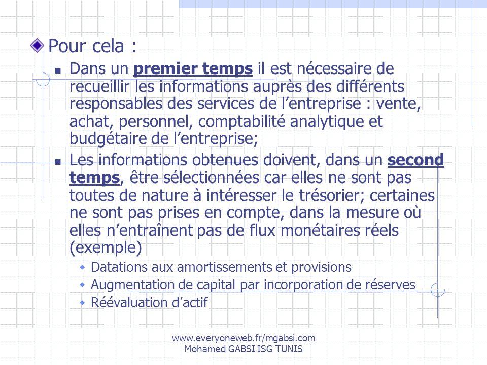 www.everyoneweb.fr/mgabsi.com Mohamed GABSI ISG TUNIS Pour cela : Dans un premier temps il est nécessaire de recueillir les informations auprès des di