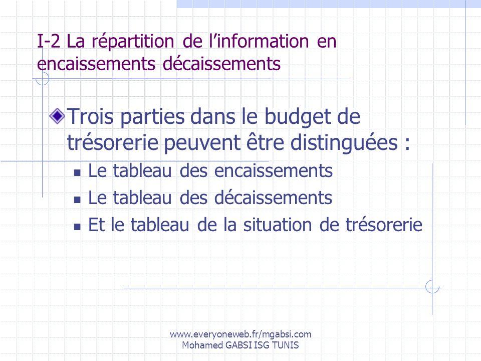 www.everyoneweb.fr/mgabsi.com Mohamed GABSI ISG TUNIS I-2 La répartition de linformation en encaissements décaissements Trois parties dans le budget d