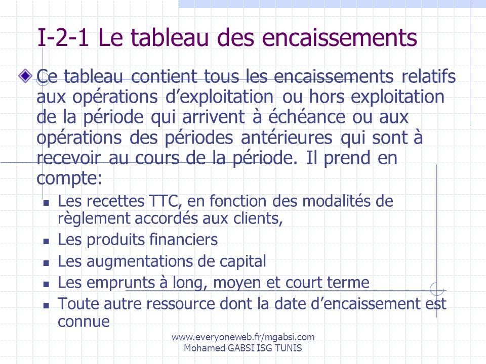www.everyoneweb.fr/mgabsi.com Mohamed GABSI ISG TUNIS I-2-1 Le tableau des encaissements Ce tableau contient tous les encaissements relatifs aux opéra