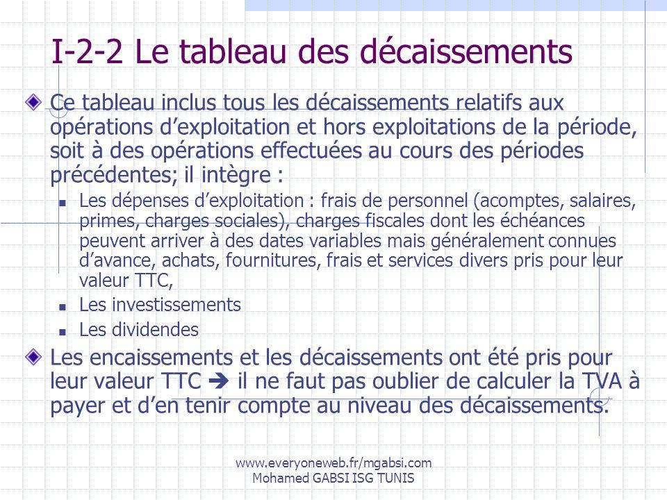 www.everyoneweb.fr/mgabsi.com Mohamed GABSI ISG TUNIS I-2-2 Le tableau des décaissements Ce tableau inclus tous les décaissements relatifs aux opérati