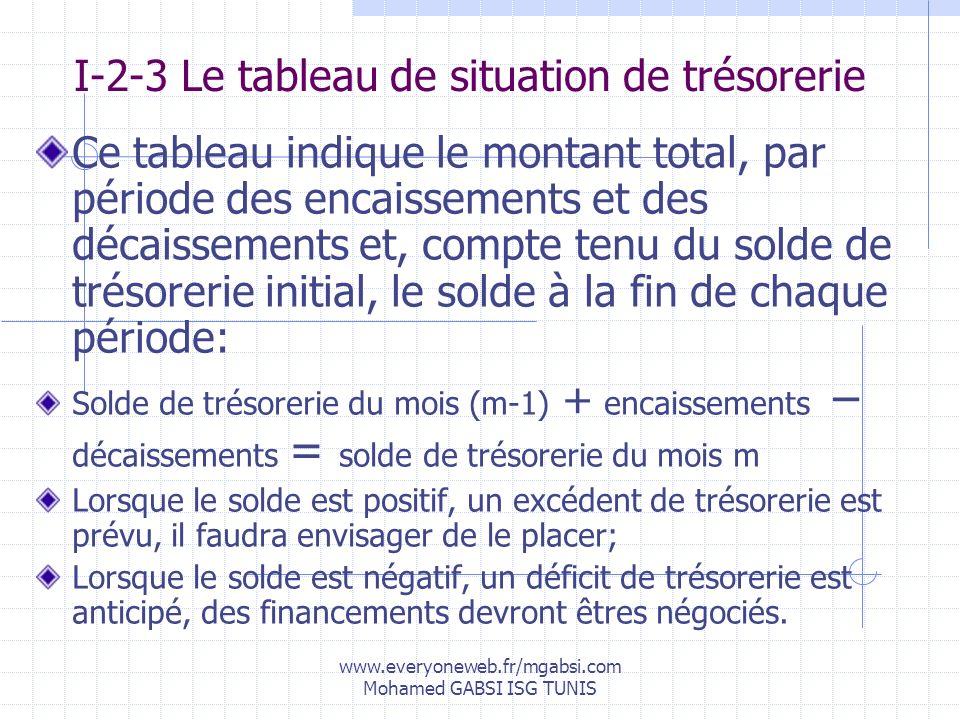 www.everyoneweb.fr/mgabsi.com Mohamed GABSI ISG TUNIS I-2-3 Le tableau de situation de trésorerie Ce tableau indique le montant total, par période des