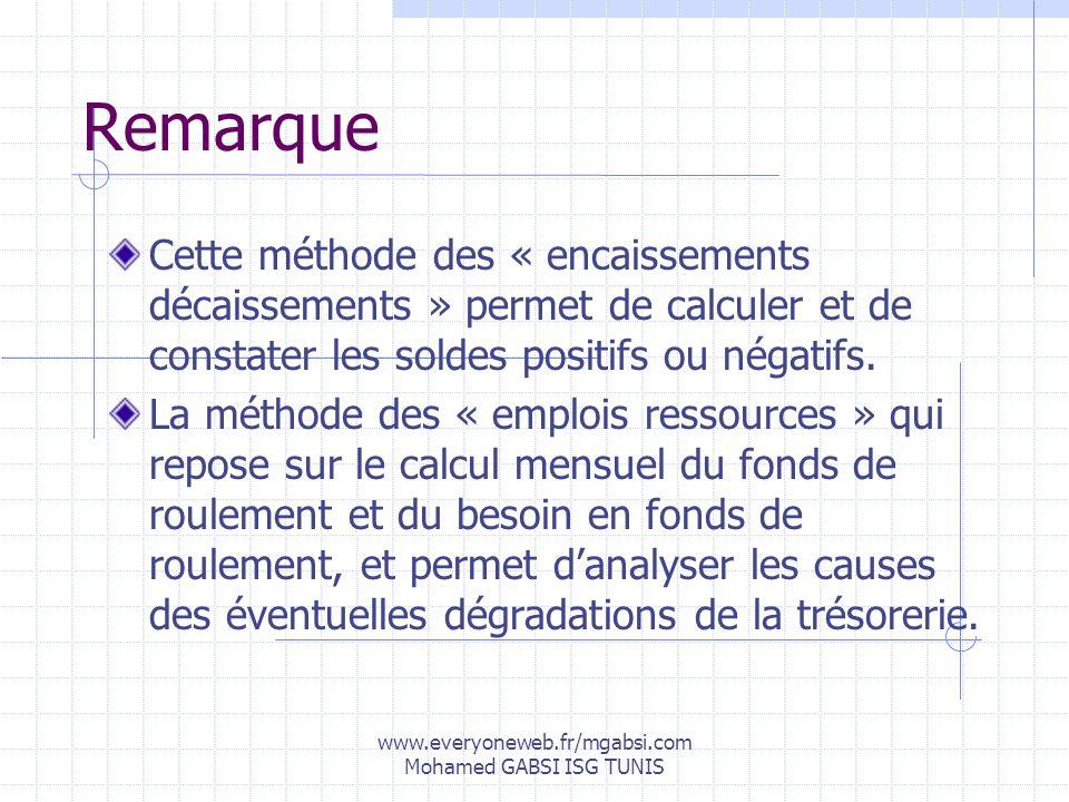 www.everyoneweb.fr/mgabsi.com Mohamed GABSI ISG TUNIS Remarque Cette méthode des « encaissements décaissements » permet de calculer et de constater le