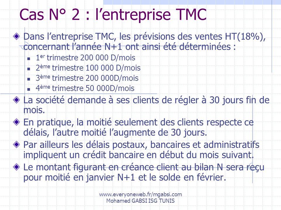 www.everyoneweb.fr/mgabsi.com Mohamed GABSI ISG TUNIS Cas N° 2 : lentreprise TMC Dans lentreprise TMC, les prévisions des ventes HT(18%), concernant l