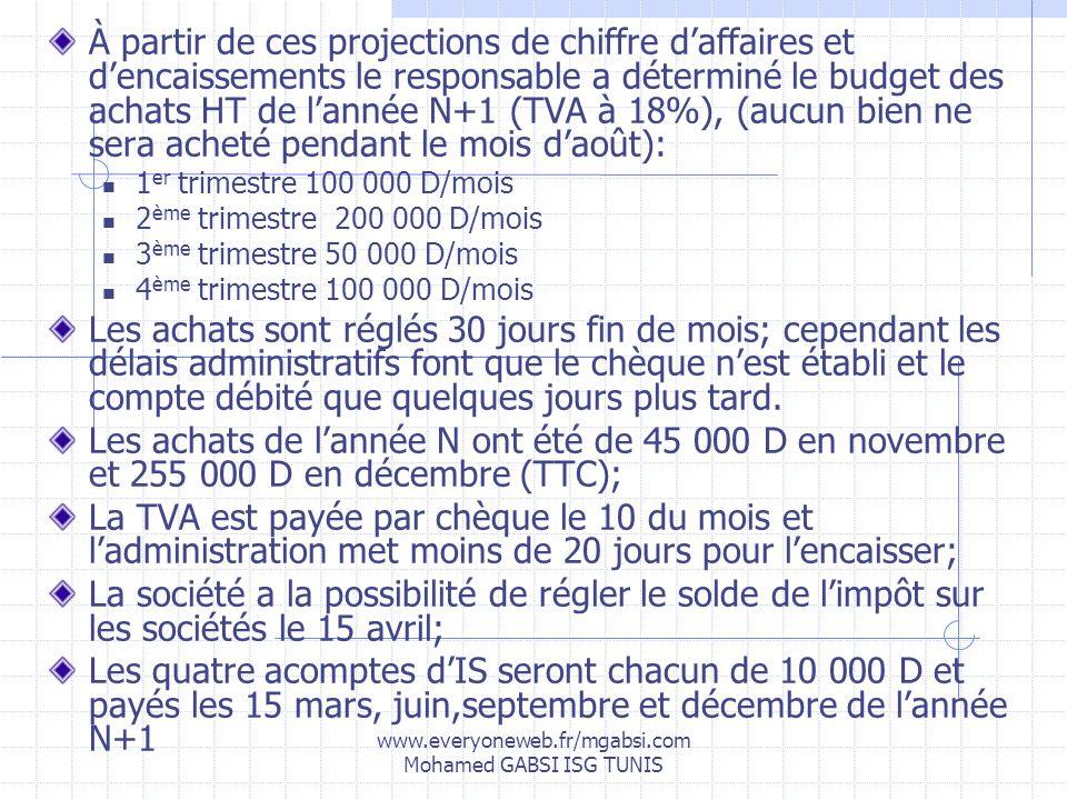 www.everyoneweb.fr/mgabsi.com Mohamed GABSI ISG TUNIS À partir de ces projections de chiffre daffaires et dencaissements le responsable a déterminé le