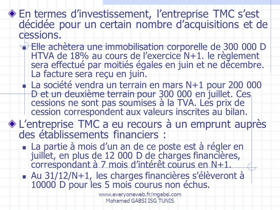 www.everyoneweb.fr/mgabsi.com Mohamed GABSI ISG TUNIS En termes dinvestissement, lentreprise TMC sest décidée pour un certain nombre dacquisitions et