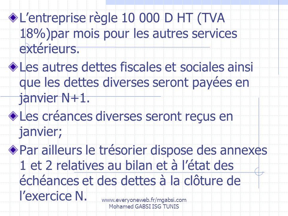 www.everyoneweb.fr/mgabsi.com Mohamed GABSI ISG TUNIS Lentreprise règle 10 000 D HT (TVA 18%)par mois pour les autres services extérieurs. Les autres