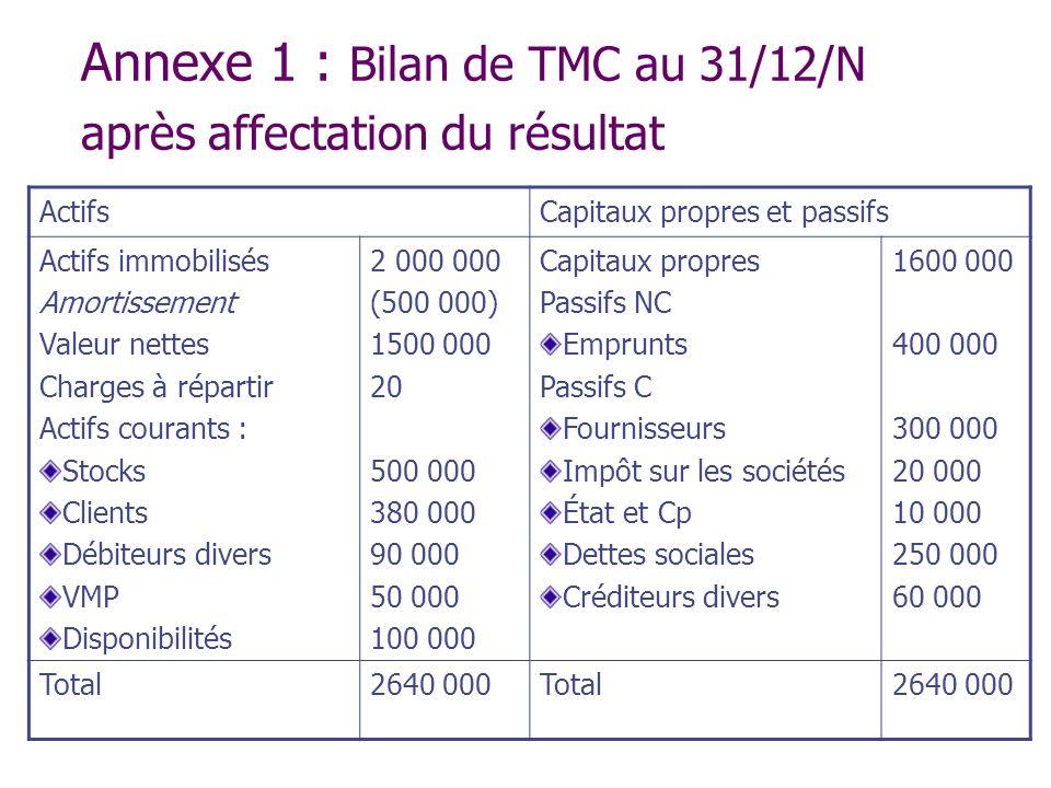 Annexe 1 : Bilan de TMC au 31/12/N après affectation du résultat ActifsCapitaux propres et passifs Actifs immobilisés Amortissement Valeur nettes Char