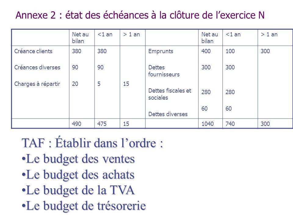 Annexe 2 : état des échéances à la clôture de lexercice N Net au bilan <1 an> 1 anNet au bilan <1 an> 1 an Créance clients Créances diverses Charges à
