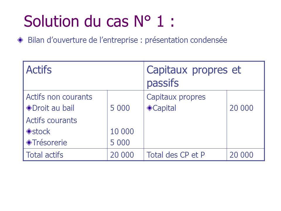 Solution du cas N° 1 : Bilan douverture de lentreprise : présentation condensée ActifsCapitaux propres et passifs Actifs non courants Droit au bail5 0