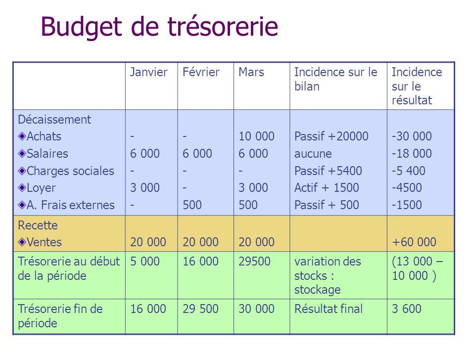 Budget de trésorerie JanvierFévrierMarsIncidence sur le bilan Incidence sur le résultat Décaissement Achats Salaires Charges sociales Loyer A. Frais e