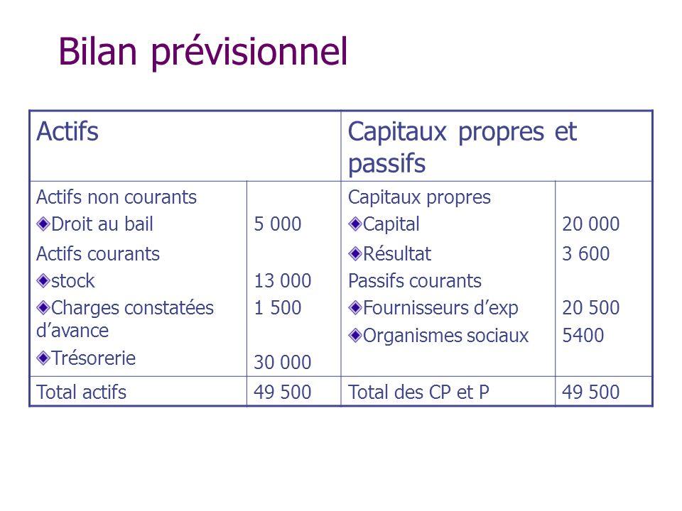 Bilan prévisionnel ActifsCapitaux propres et passifs Actifs non courants Droit au bail5 000 Capitaux propres Capital20 000 Actifs courants stock Charg