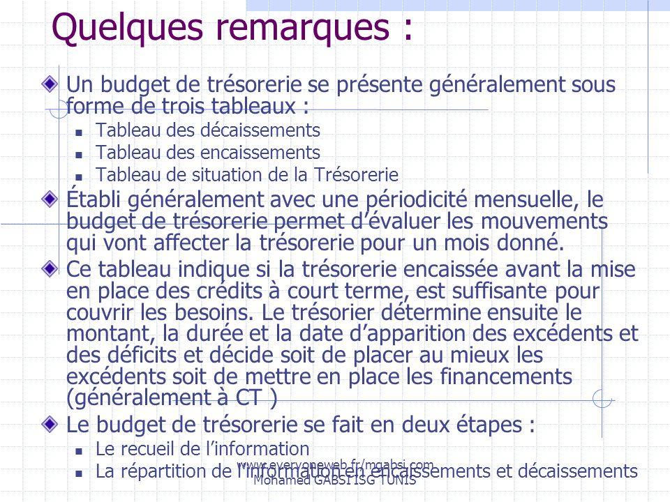 www.everyoneweb.fr/mgabsi.com Mohamed GABSI ISG TUNIS Quelques remarques : Un budget de trésorerie se présente généralement sous forme de trois tablea
