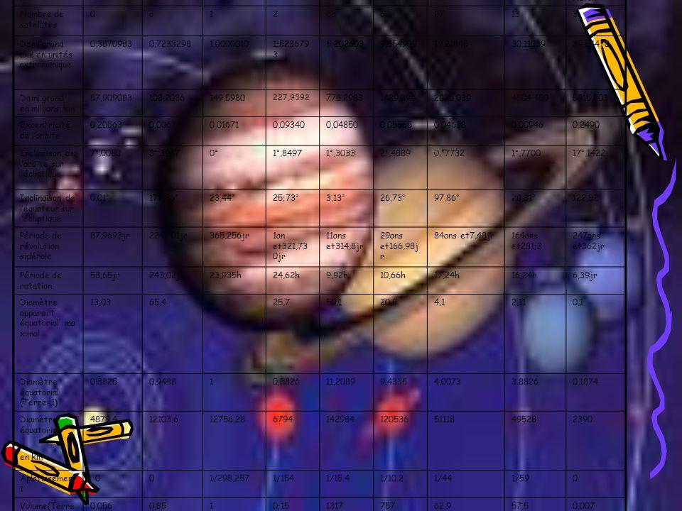 Nom de la planète MercureVénusTerreMarsJupiterSaturneUranusNeptune(134340) Pluton Nombre de satellites 0o12636027133 Demi grand axe en unités astronom