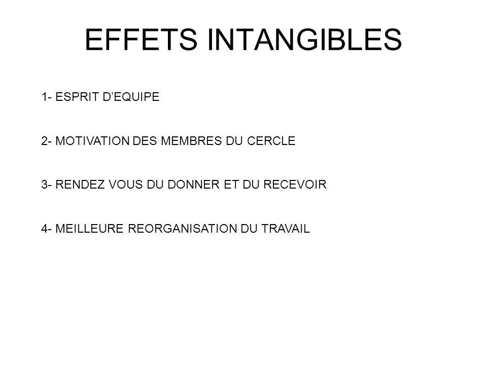 EFFETS INTANGIBLES 1- ESPRIT DEQUIPE 2- MOTIVATION DES MEMBRES DU CERCLE 3- RENDEZ VOUS DU DONNER ET DU RECEVOIR 4- MEILLEURE REORGANISATION DU TRAVAIL