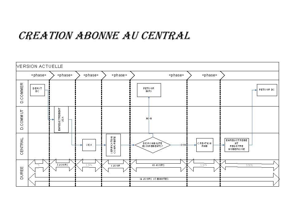 CREATION ABONNE AU CENTRAL