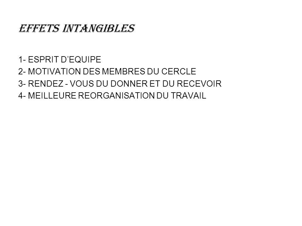 EFFETS INTANGIBLES 1- ESPRIT DEQUIPE 2- MOTIVATION DES MEMBRES DU CERCLE 3- RENDEZ - VOUS DU DONNER ET DU RECEVOIR 4- MEILLEURE REORGANISATION DU TRAVAIL