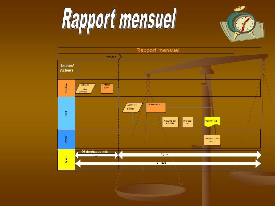 Rapport mensuel <phase> S e c t i o n s S E T D u r é e D D R I Collecte des données Compil ation Présentation Résumé des activités Impressi on Recept